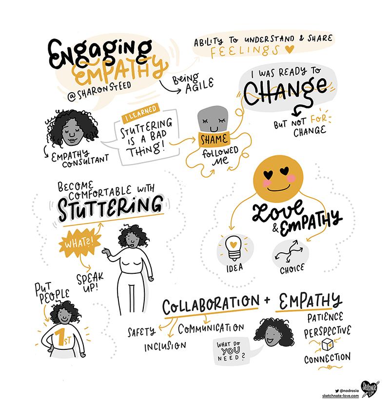 A drawing summarising the Engaging Empathy talk by Sharon Steed