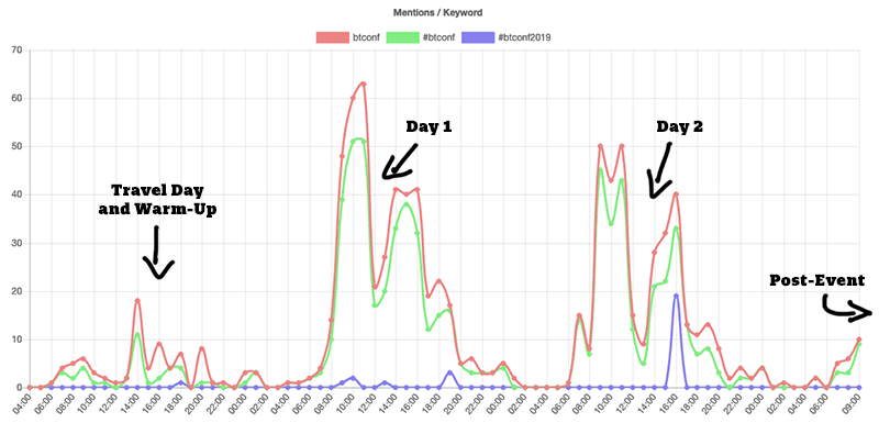 Image with a graph showing social media activity during the event.