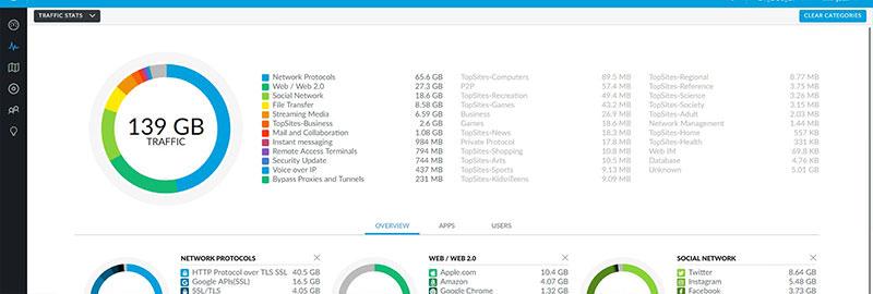 Graphic of the wifi statistics at beyond tellerrand in Düsseldorf